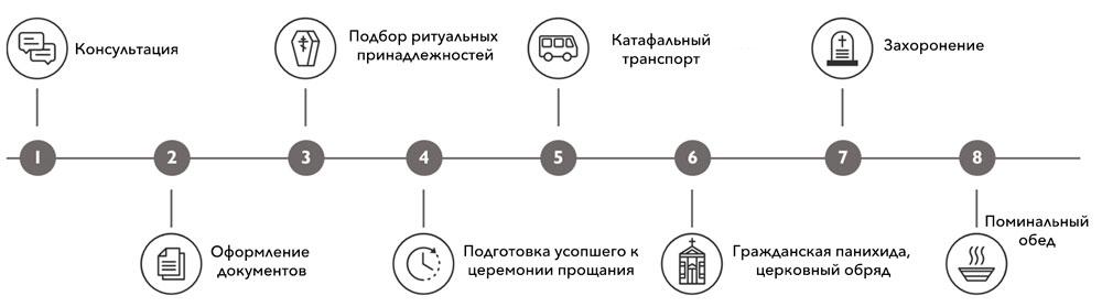Этапы организации похорон